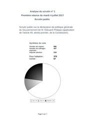 vote des deputes de confiance au gvt