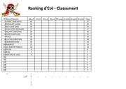07082017 classement ranking