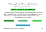 tableau synoptique des differentes varietes de mediums 8
