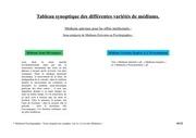 tableau synoptique des differentes varietes de mediums10