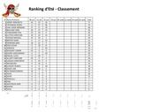 07222022 classement ranking