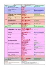 schema fournisseurs informatique
