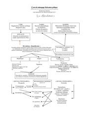 organigramme revolutionnaire