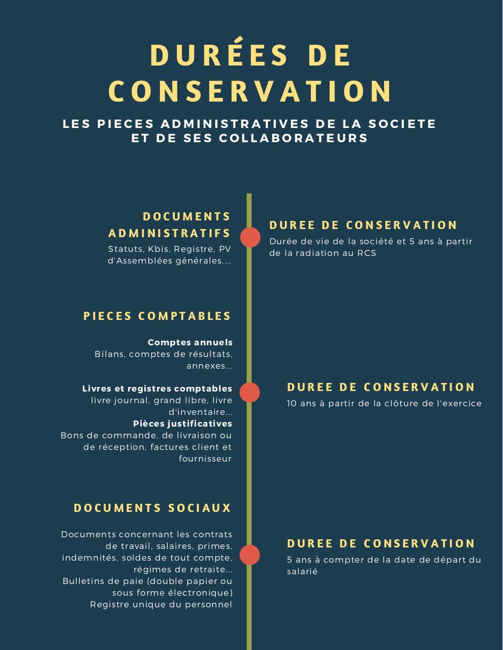 Duree De Conservation Par Audrey Jentrelle Conservation Societe