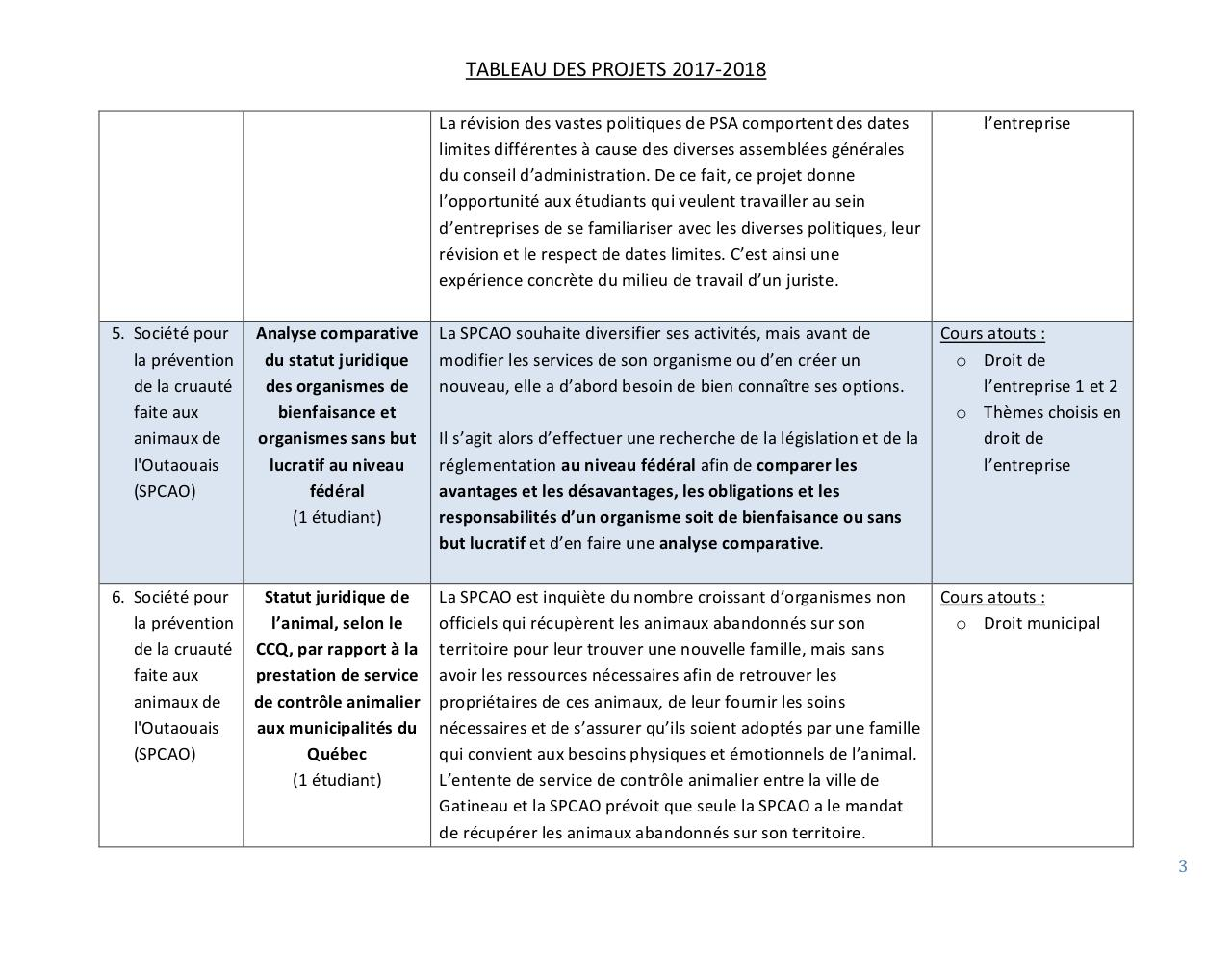 Tableau Des Projets 2017 Par Coe Support Fichier Pdf