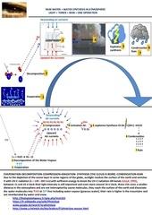 rain water water synthesis in atmosphere en fr