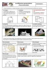 les differentes representations d une construction