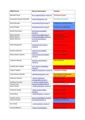 liste des adherents ni eleves ni anciens eleves