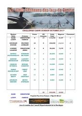classement final challenge octobre 2017
