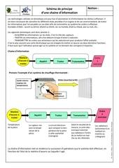 chaine d information