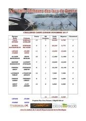 classement final challenge novembre 2017