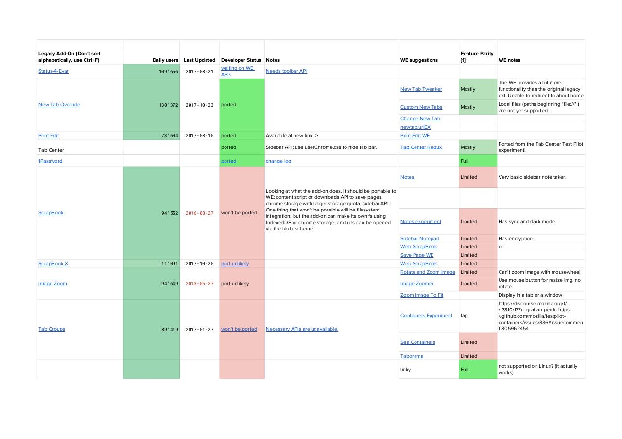 firefox webext list AddOns - Fichier PDF