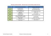 Fichier PDF adresses lieux de vote boites postales 2nd tour 5 1