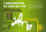 migration in eu infographic fr