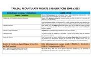tableau recapitulatif projets realisations