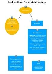 instruction freelance