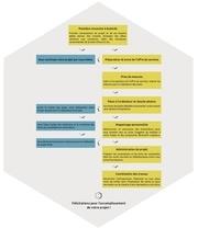 Fichier PDF organigramme