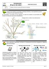 Fichier PDF dic16 arborescence