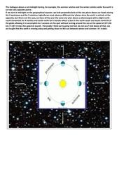 the zodiague solstices