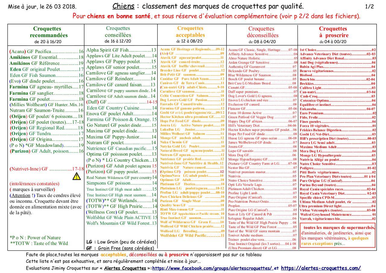 Evaluation Marques De Croquettes Chien 2018 03 26 Par