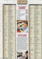 Fichier PDF palmares auto ecole