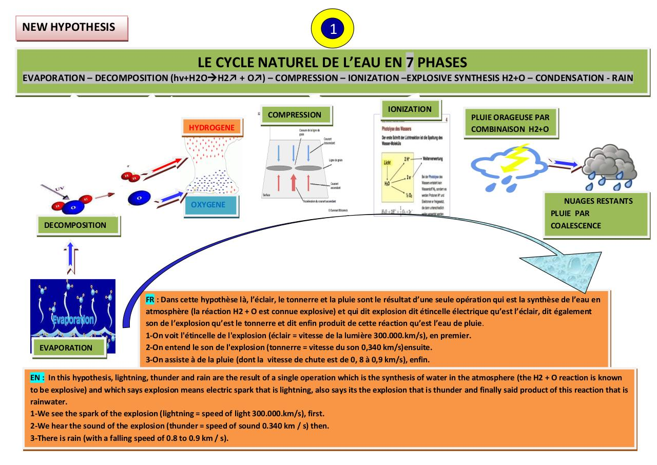 NEW HYPOTHESIS - WATER CYCLE IN 7 PHASES.pdf - page 1/2
