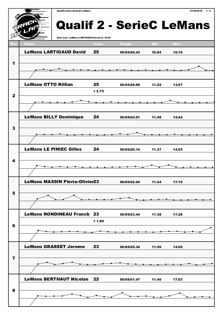Aperçu du document 20190201 Qualif 2 SerieC LeMans.pdf - page 1/2