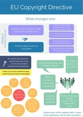 Fichier PDF eu copyright directive   what changes now   march 2019 1