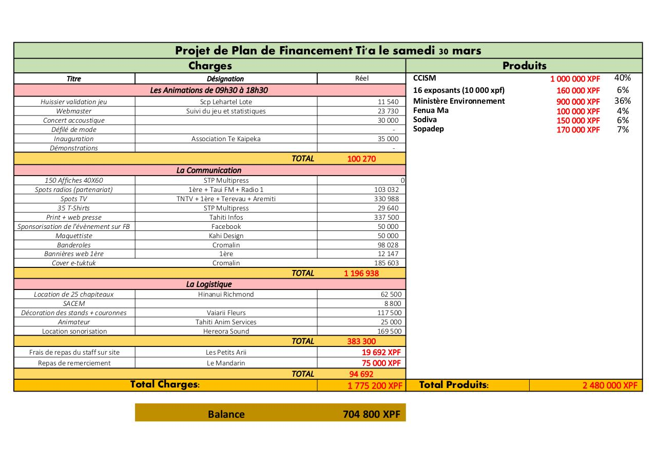 Aperçu du document Budget Ti'a FINAL.pdf - page 1/1