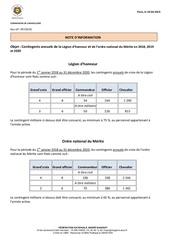 information chancellerie   contingents annuels lh et onm