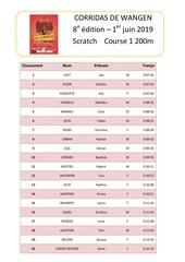 classement course 1200 m 2019