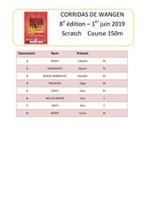 classement course 150 m 2019