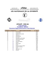 resultats individuels nationaux