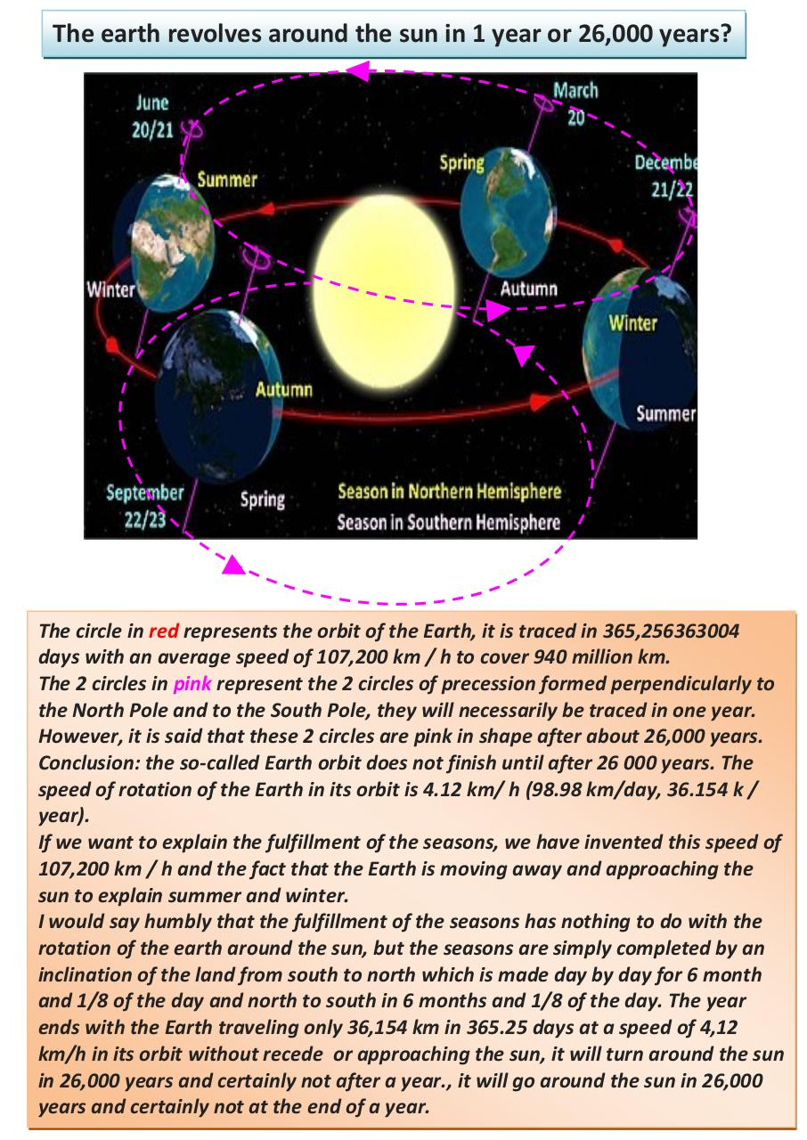Aperçu du document The earth revolves around the sun in 1 year or 26000 years (1).pdf - page 1/1