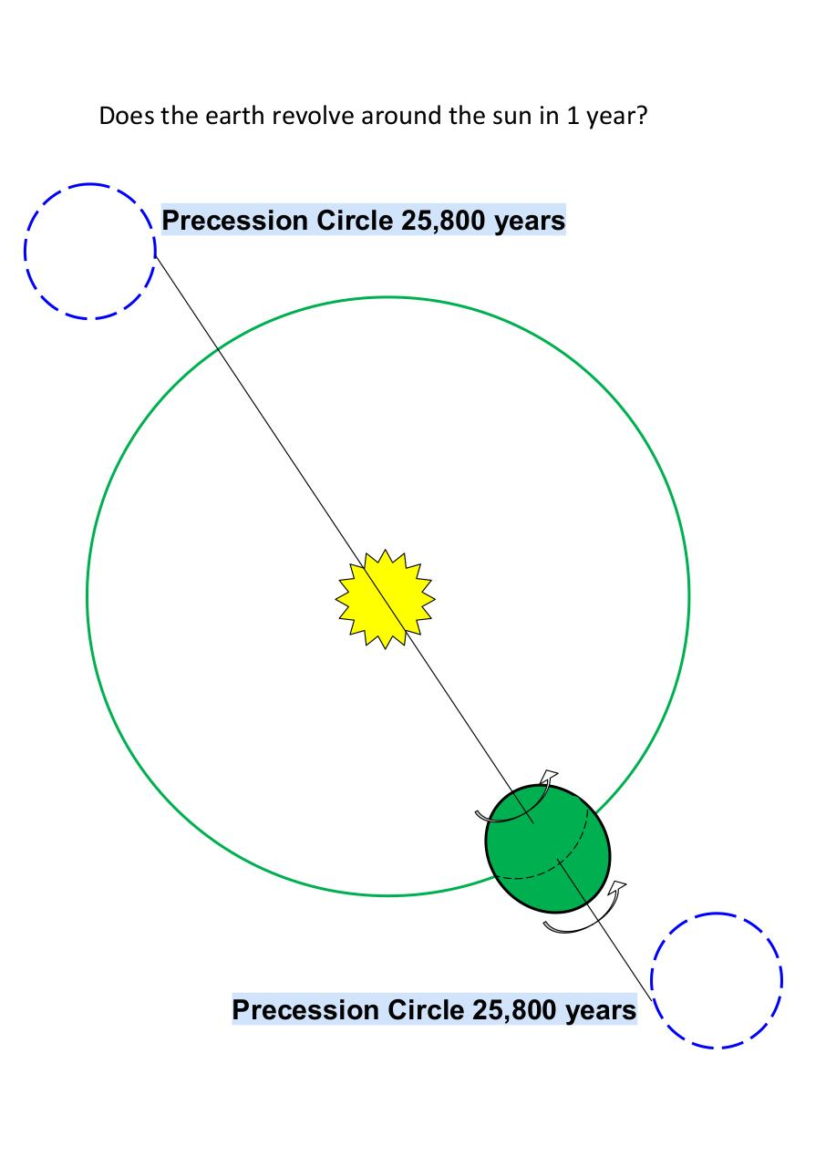 Aperçu du document Does the earth revolve around the sun in 1 year.pdf - page 1/1