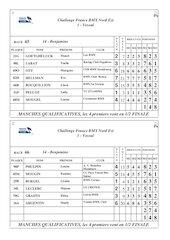 resultats race